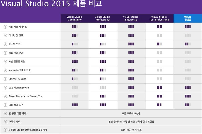 Visual Studio 2015 제품 비교