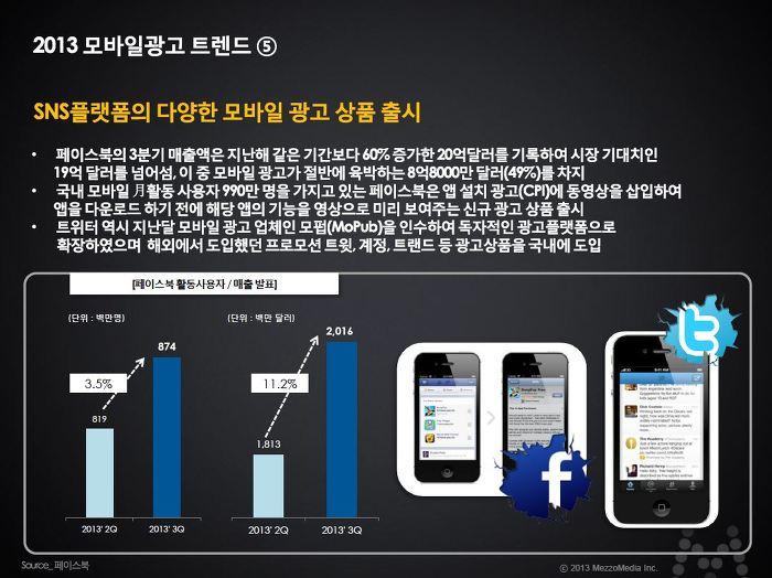 2013 모바일 광고 트렌드 SNS플랫폼의 다양한 모바일 광고상품 출시 / 페이스북 - 페이스북의 3분기 매출액은 지난해 같은 기간동안 60% 증가한 20억달러를 기록하여 시장 기대치인 19억 달러를 넘어섬, 이 중 모바일 광고가 절반에 육박하는 8억 8,000만 달러(49%)를 차지 - 국내 모바일 月활동 사용자 990만명을 가지고 있는 페이스북은 앱 설치광고(CPI)에 동영상을 삽입하여 앱을 다운로드하기전에 해당앱의 기능을 영상으로 미리 보여주는 신규 광고상품 출시 - 트위터 역시 지난달 모바일 광고업체인 모펍(MoPub)을 인수하여 독자적인 광고플랫폼으로 확장하였으며 해외에서 도입했던 프로모션 트윗, 계정, 트렌드 등 광고상품을 국내에 도입