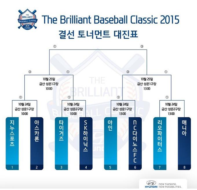 더 브릴리언트 베이스볼 클래식 2015 결선 토너먼트 대진표
