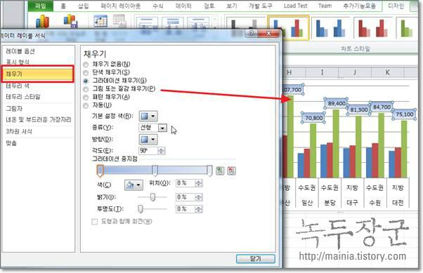 엑셀 차트에 데이터값 표시하고 레이어 변경하기