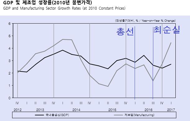 [국내경제-kdi 보고서] 제조업은 새누리당을 싫어해?
