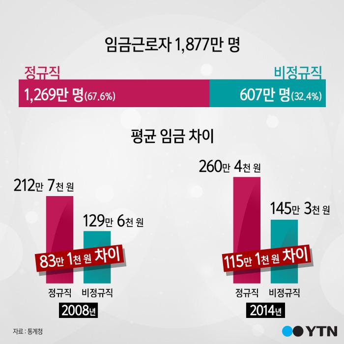 Image result for 정규직 비정규직