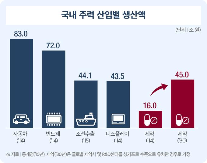 국내 주력 산업별 생산액