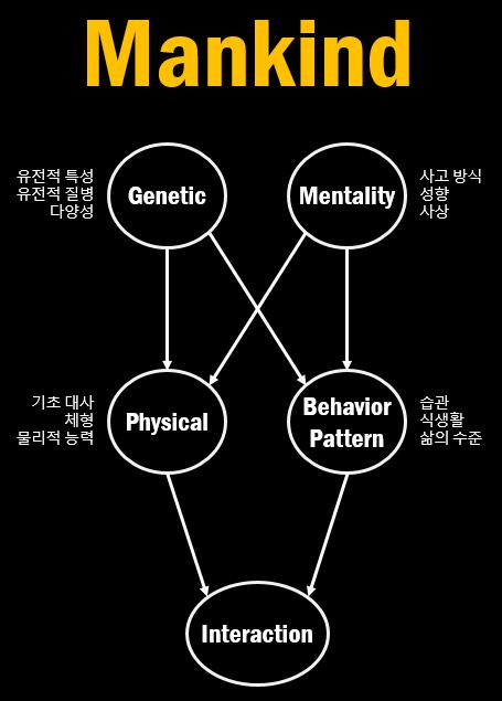 인류의 삶과 죽음을 구성하는 요소