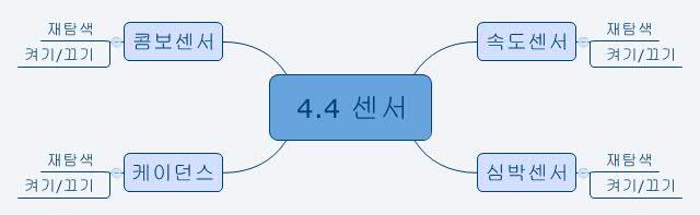 4.4 센서 메뉴