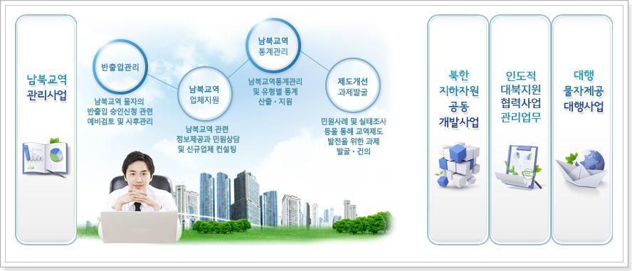 (사)남북교류협력지원협회 주요사업