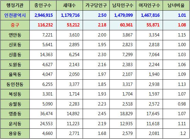 인천광역시 중구 주민등록 인구통계 현황 (2017년 6월 기준)