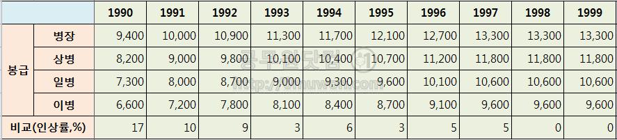 1990년대 병장, 상병, 일병, 이병 봉급표