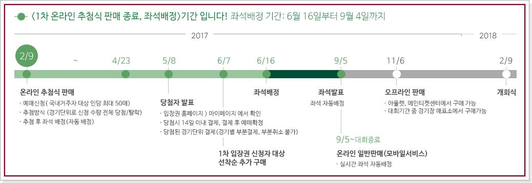 2018 평창동계올림픽 입장권 예매일정