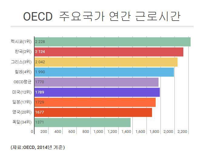 OECD, 연간근로시간