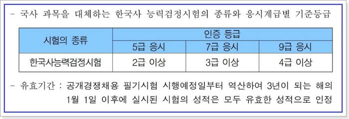 군무원 한국사능력검정시험 기준점수
