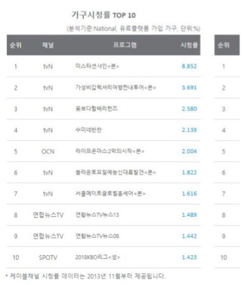 김은숙 이응복의 미스터 션샤인 첫방송 시청률, 도깨비와 태양의후예 비교