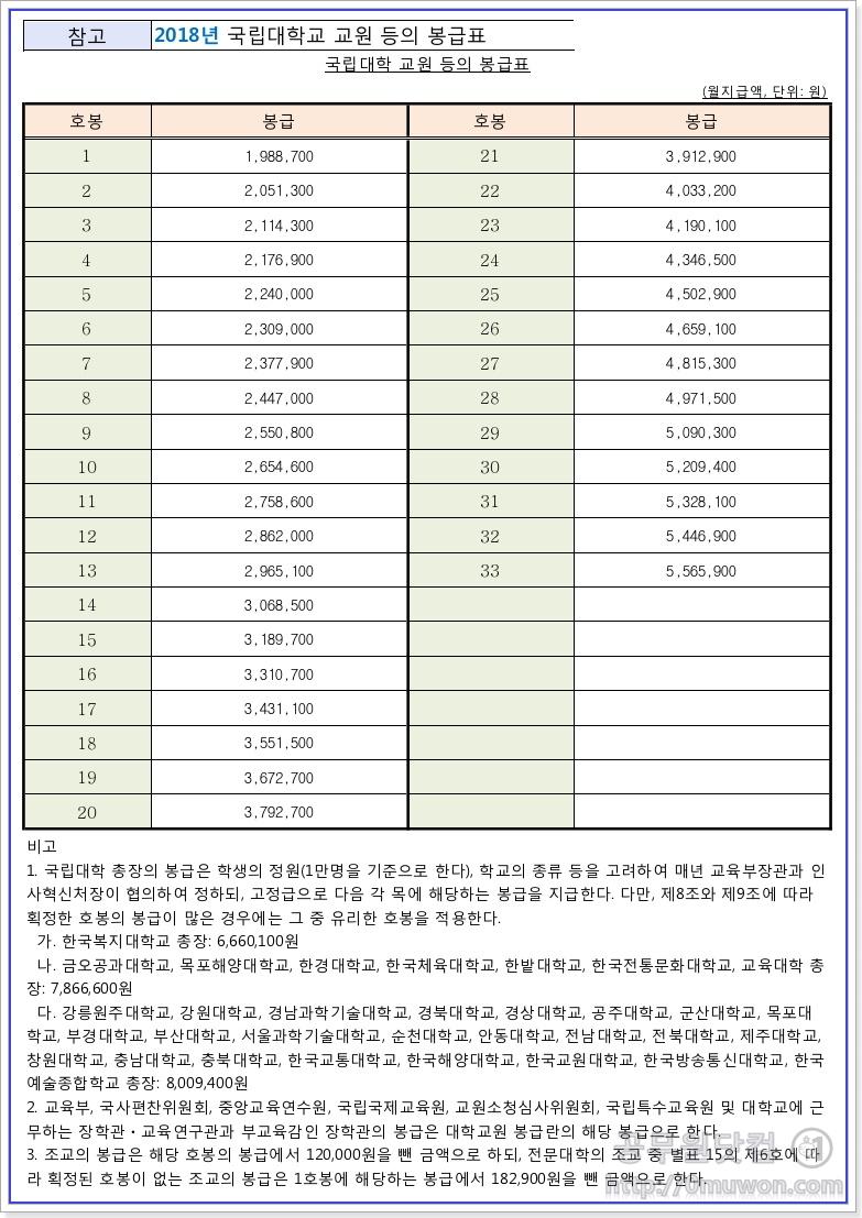 2018년도 국립대학 교원 등의 봉급표