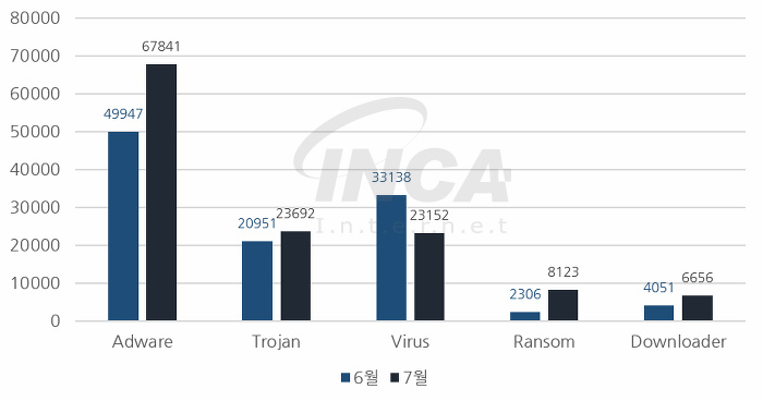 [그림] 2017년 7월 악성코드 진단 수 전월 비교