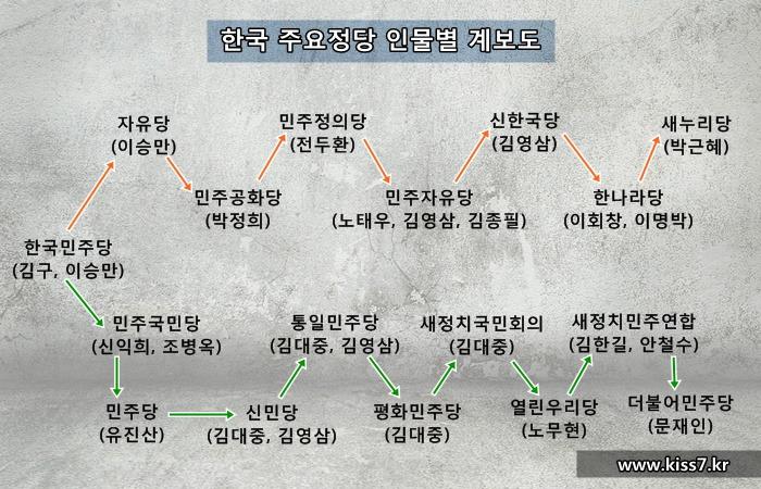 사진: 주요인물을 중심으로 본 한국 주요정당 계보도. 박정희는 이승만 부폐척결을 내세우며 쿠데타를 했지만, 당시 인맥은 그대로 군사정권에 헌신하며 살아남았다. [광복절, 건국절이 될 뻔한 흑역사]