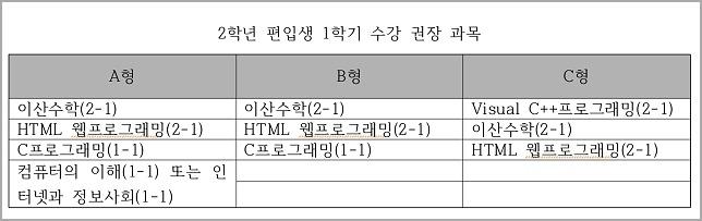방송대 컴퓨터과학과 편입생 수강신청 과목