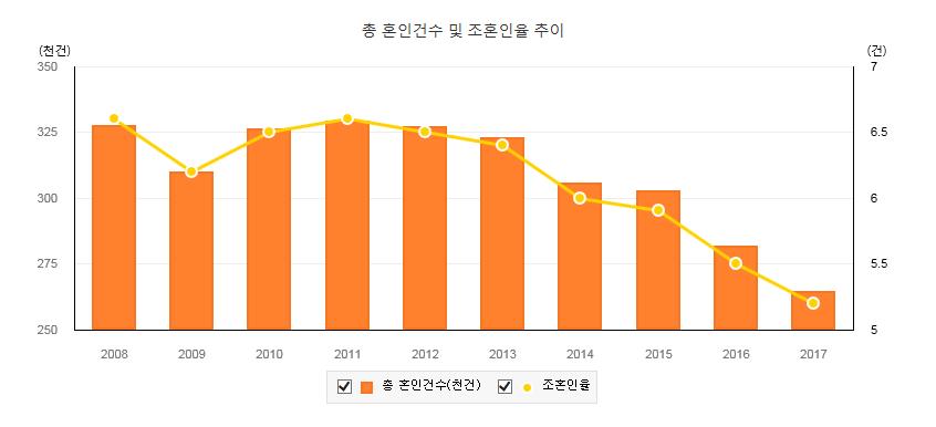 총혼인건수 및 조혼인율(2017년 기준)
