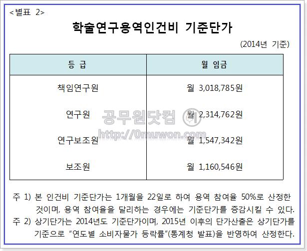 2014년 학술연구용역 인건비 기준단가