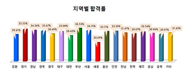 사회복지사1급 국가자격증 지역별 합격률